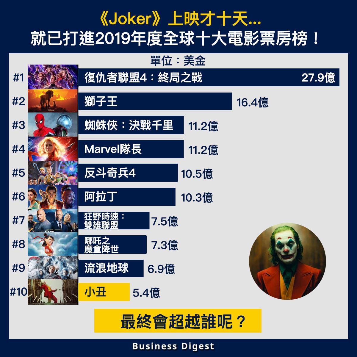 【商業熱話】《Joker》上映才十天就已打進2019年度全球十大電影票房榜!