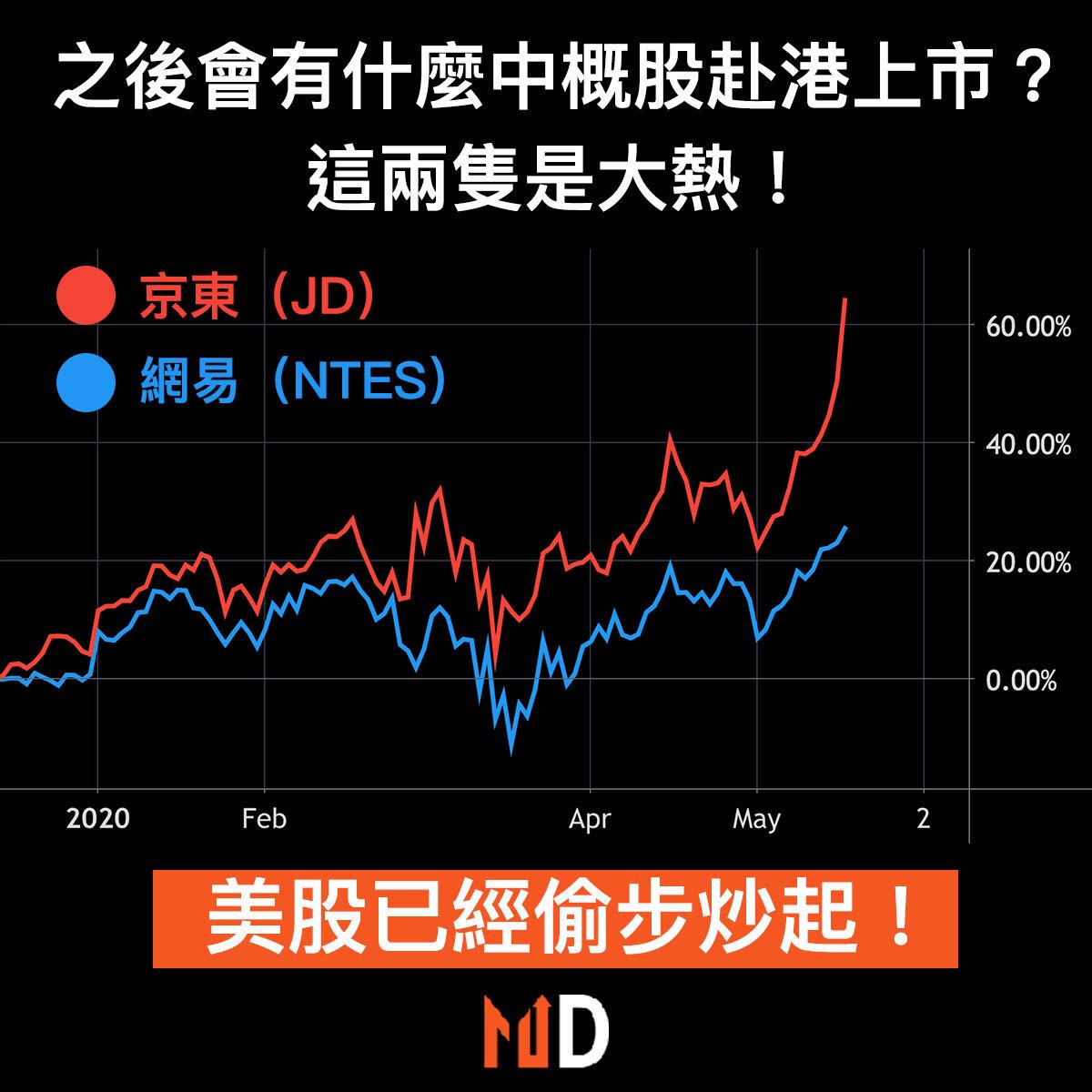 【秒懂股市】京東及網易為赴港第二上市大熱門,兩股在美市偷步炒起