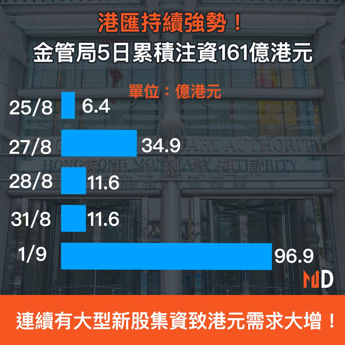 【市場熱話】港匯持續強勢!金管局5日累積注資161億港元