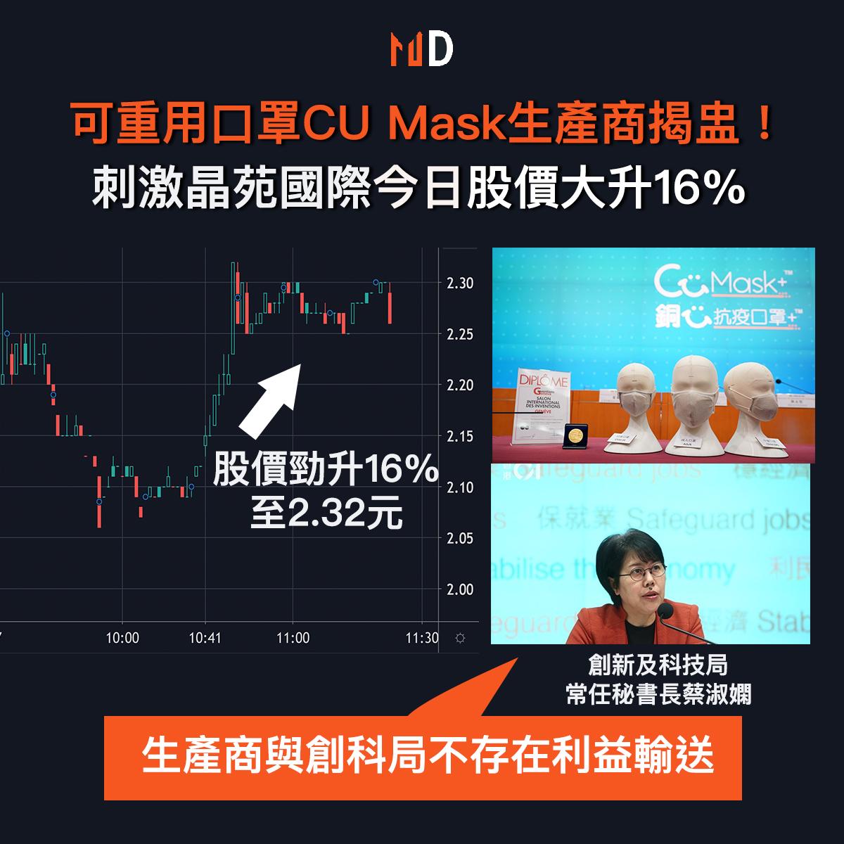 【#市場熱話】生產可重用口罩CU Mask刺激晶苑國際股價大升16%