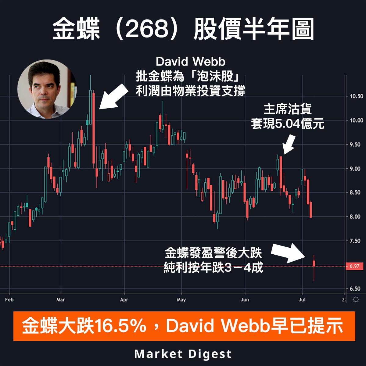 【暴跌股】金蝶大跌16.5%,David Webb早已提示