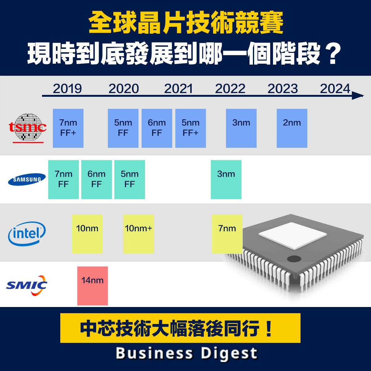 全球晶片技術競賽,現時到底發展到哪一個階段?