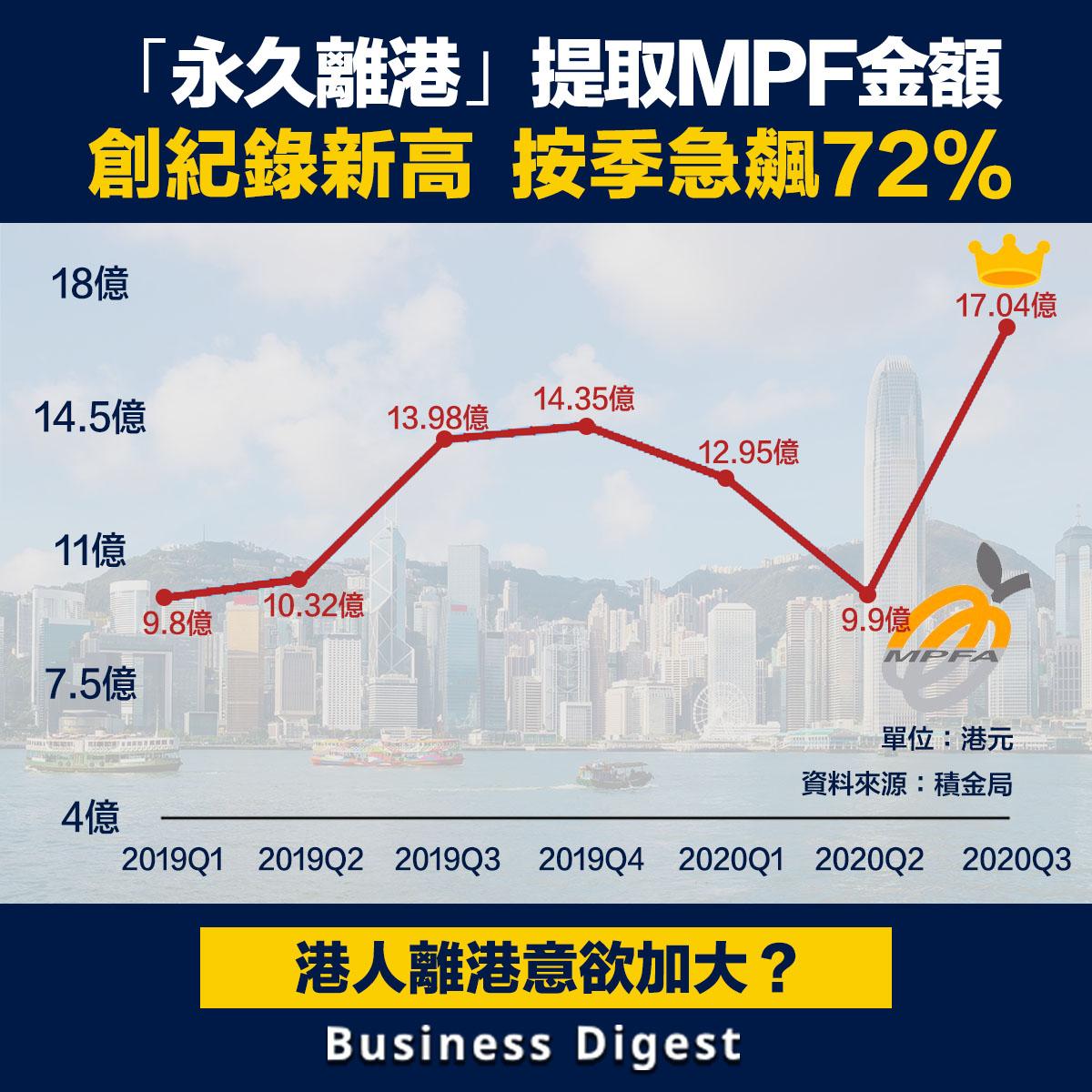 港人移民意欲正不斷加大,從最新積金局公布的提早提取強積金(MPF)的數字更清晰可見。
