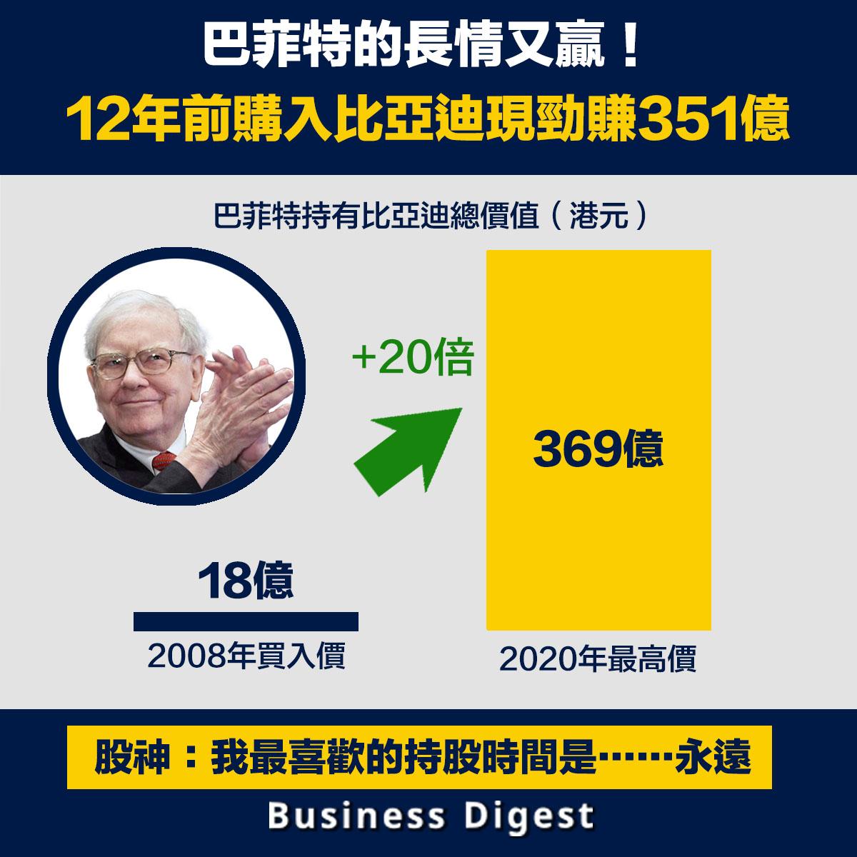 以本週最高價計,12年來比亞迪累計上升19.5倍,巴菲特勁賺約351億元