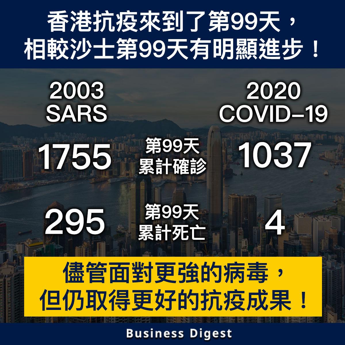 【從數據認識疫情】香港抗疫來到了第99天,相較沙士第99天有明顯進步!