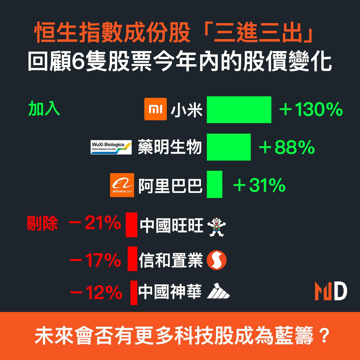 【市場熱話】恒生指數成份股「三進三出」,回顧6隻股票今年內的股價變化