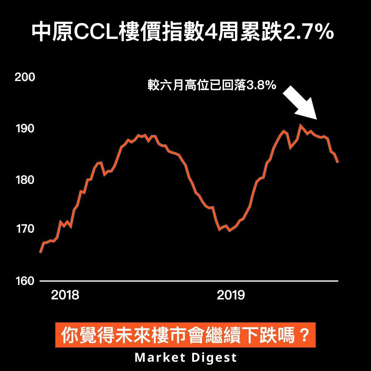 【樓市動態】中原CCL樓價指數4周累跌2.7%
