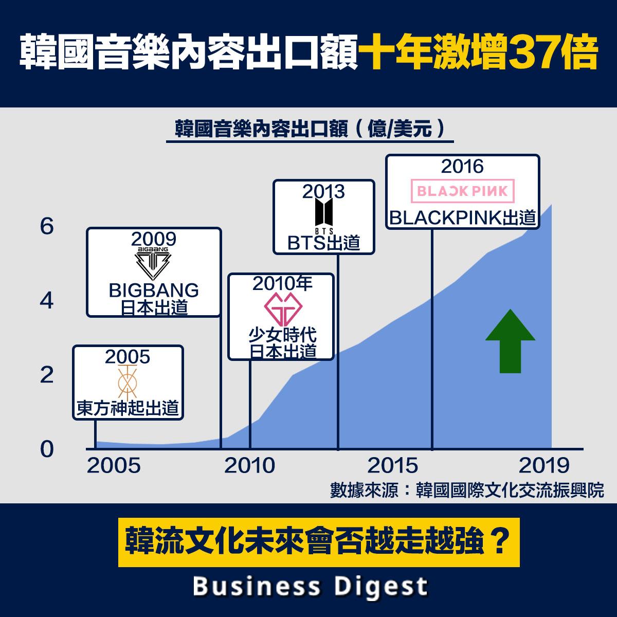 韓國音樂內容出口額十年激增37倍