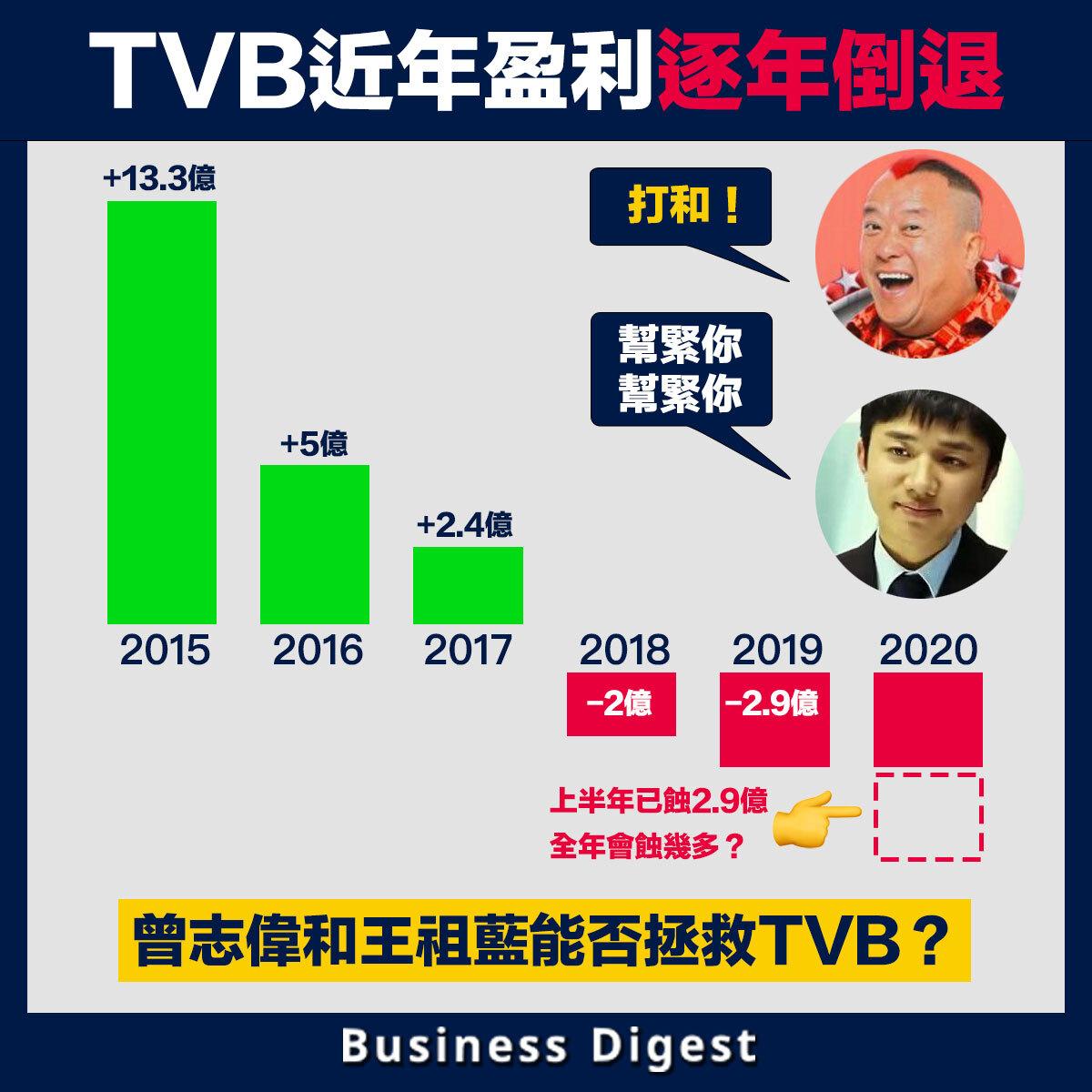 TVB近年盈利逐年倒退,曾志偉和王祖藍能否拯救TVB?
