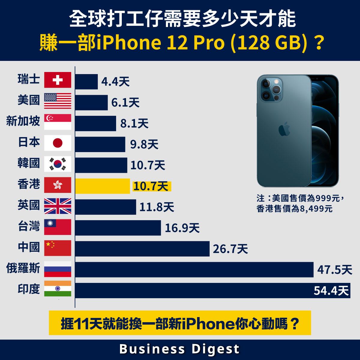 購物優惠情報平台picodi近日公佈2020 iPhone指數,香港平均需要工作10.7天才能買到一部iPhone 12 Pro