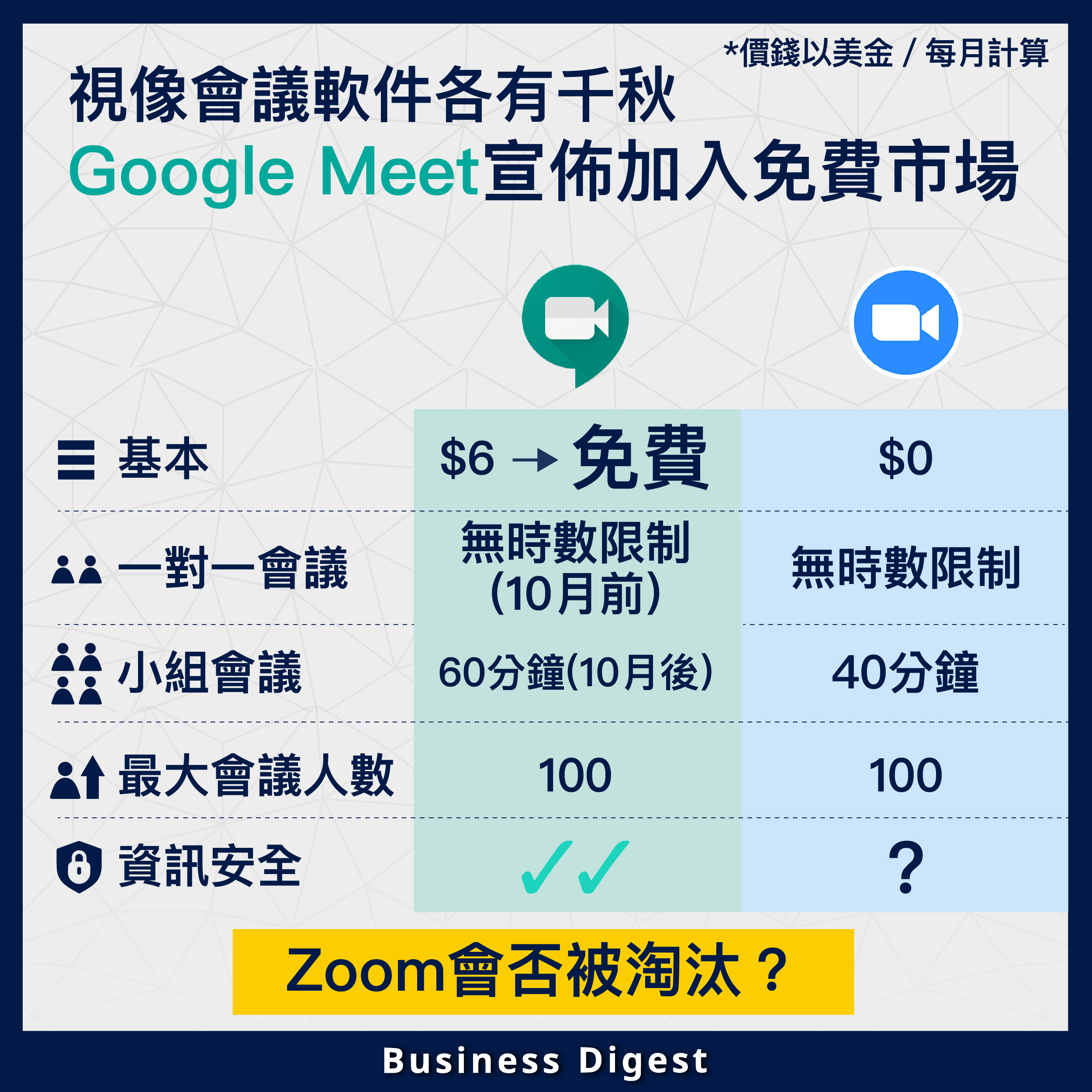 【圖解商業】免費版Google Meet即將推出,Zoom會否被淘汰?