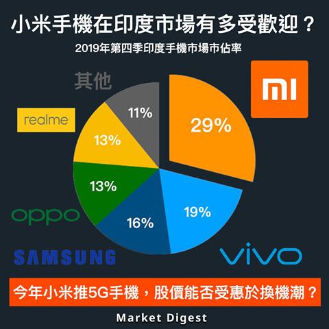 【市場分析】小米手機在印度市場有多受歡迎?