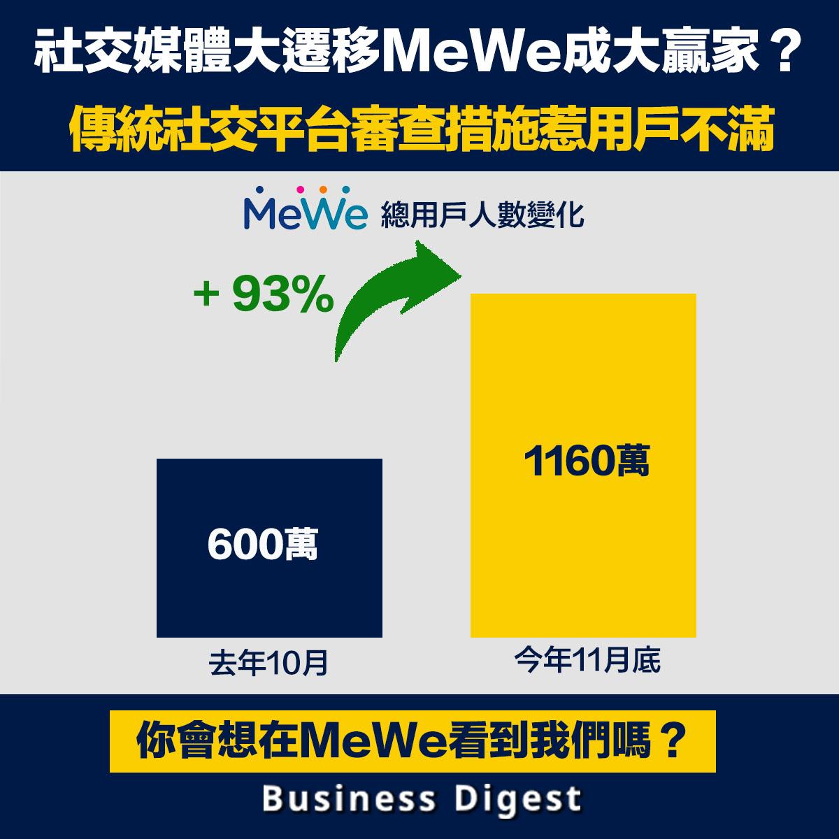 MeWe近日成為網民的熱話