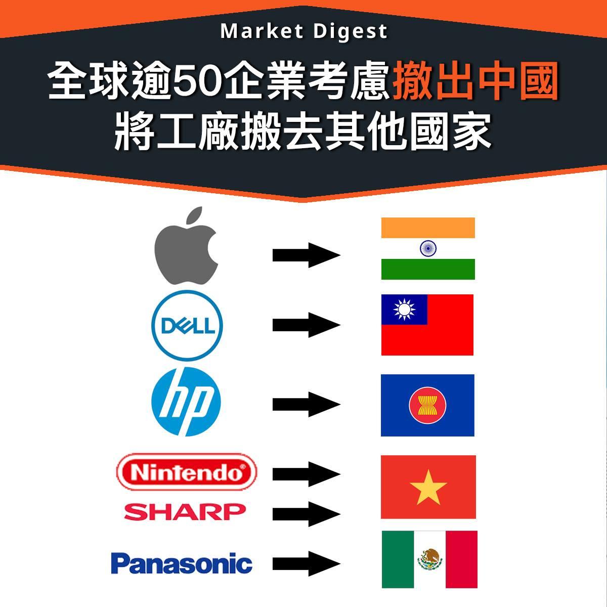 【中美貿戰】全球逾50企業考慮撤出中國 將工廠搬去其他國家