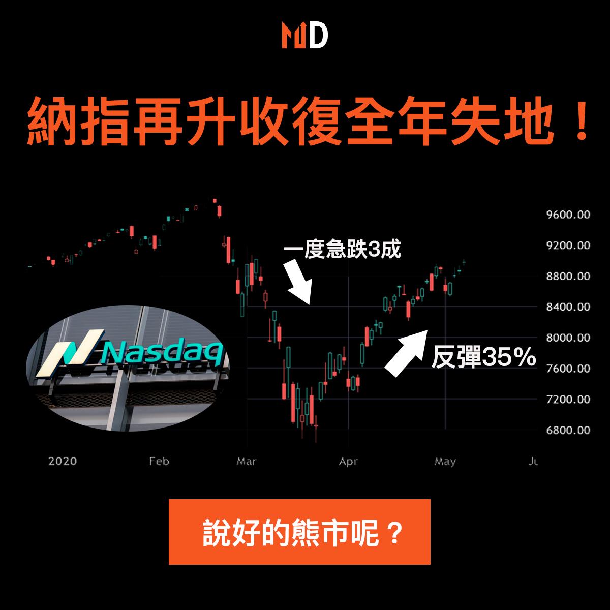 【#市場熱話】納指再升收復全年失地!年內低位至今累飆35%