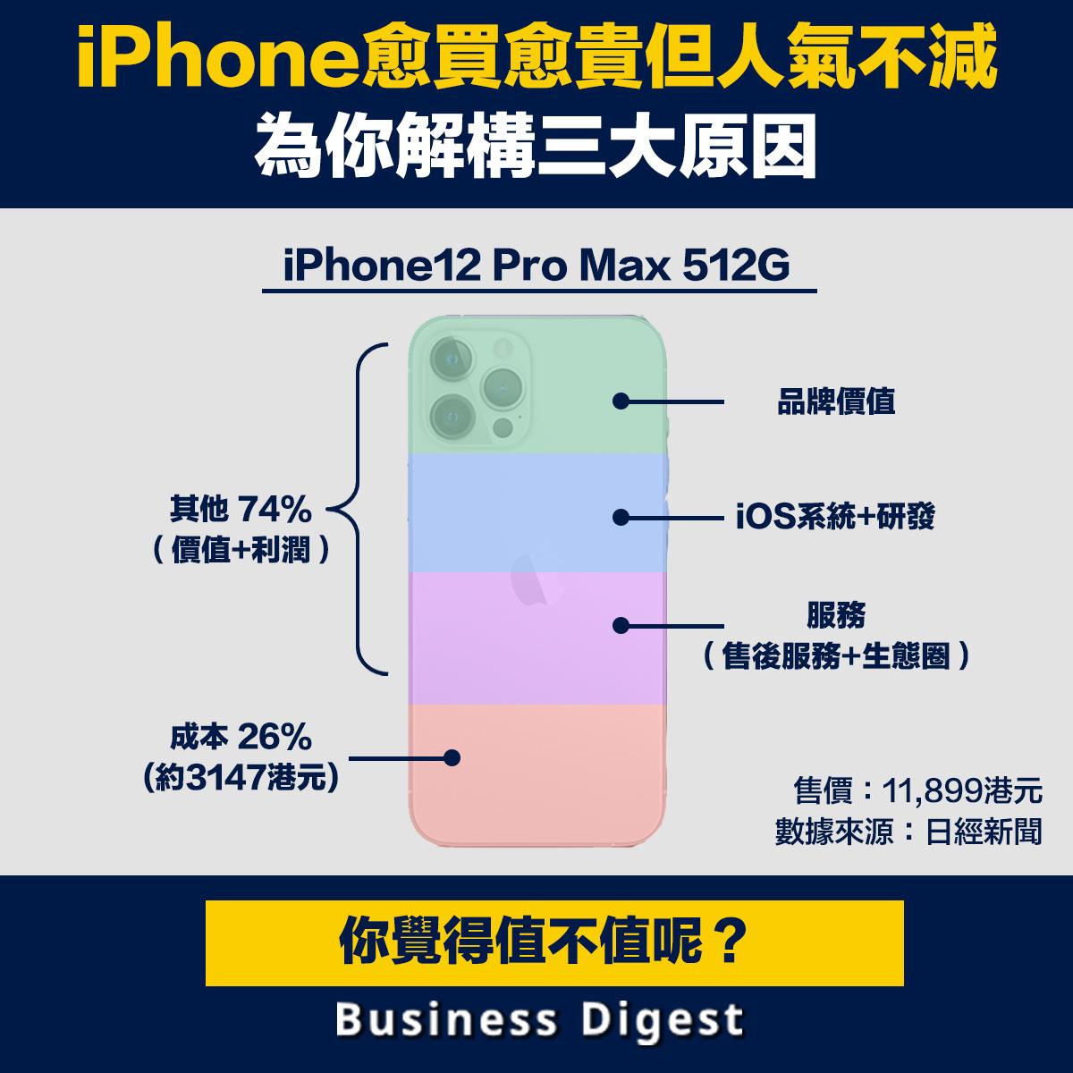 iPhone愈買愈貴但人氣不減,為你解構三大原因