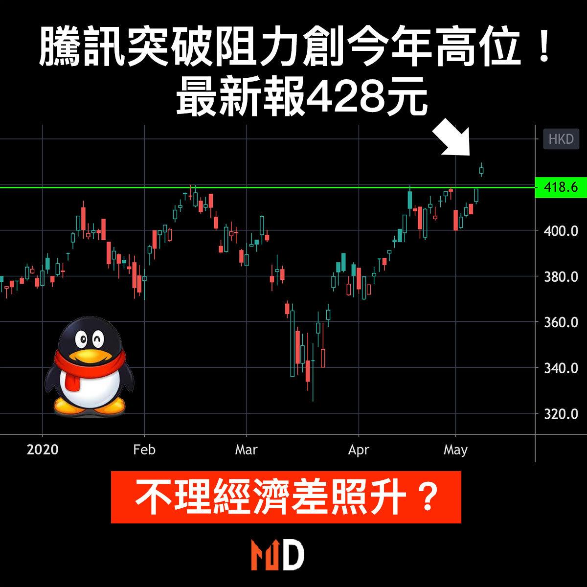【#市場熱話】騰訊迫近430元大關,創近兩年來新高