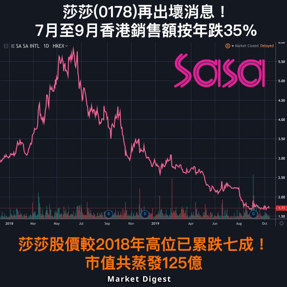 【市場熱話】莎莎(0178)再出壞消息!7月至9月香港銷售額按年跌35%