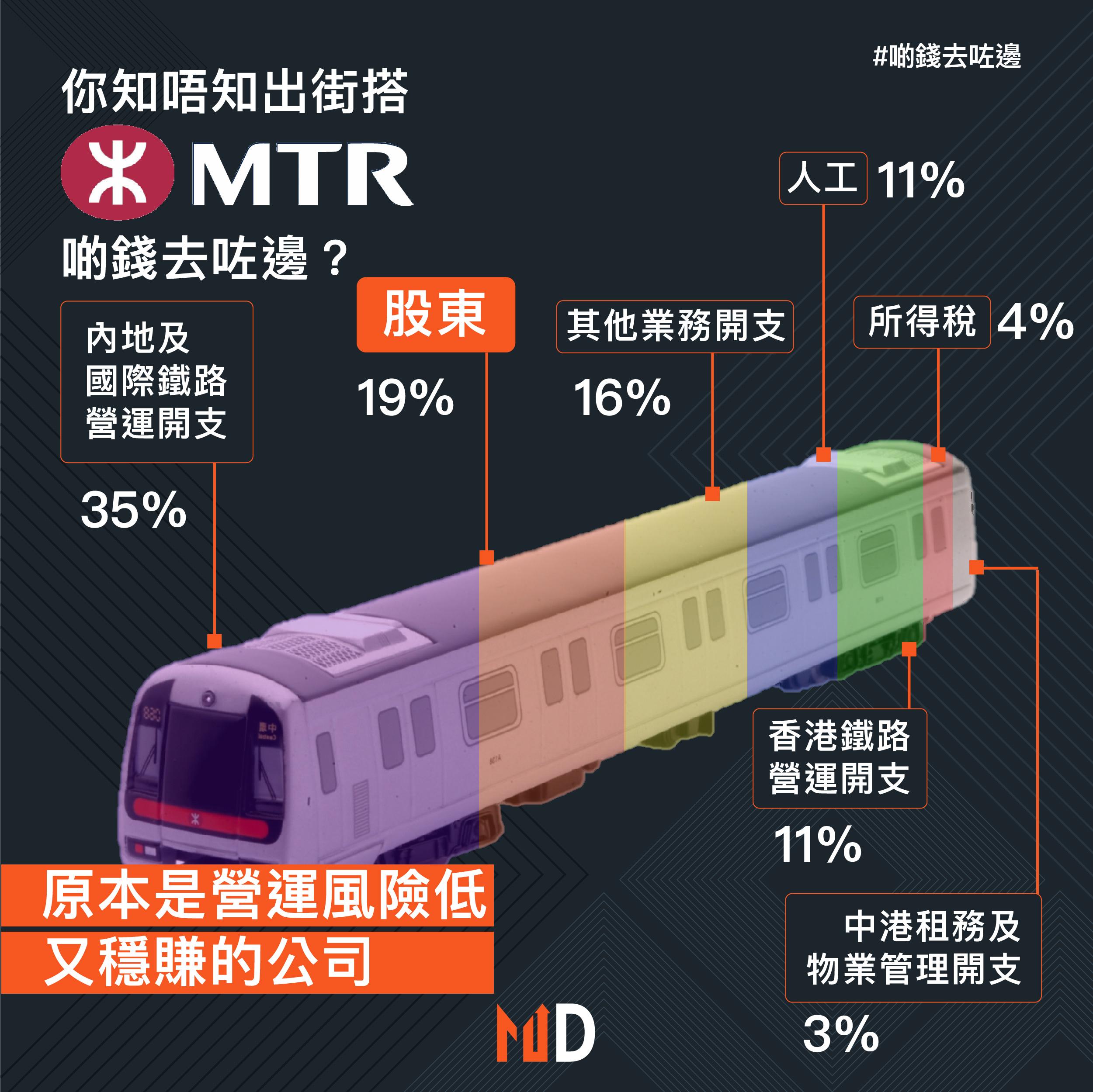 【#啲錢去咗邊】你知唔知出街搭港鐵,啲錢去咗邊?
