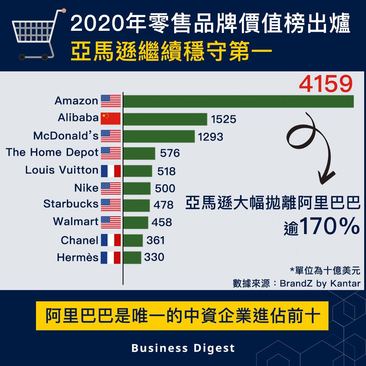 【從數據認識經濟】2020年零售品牌價值榜出爐,亞馬遜繼續穩守第一