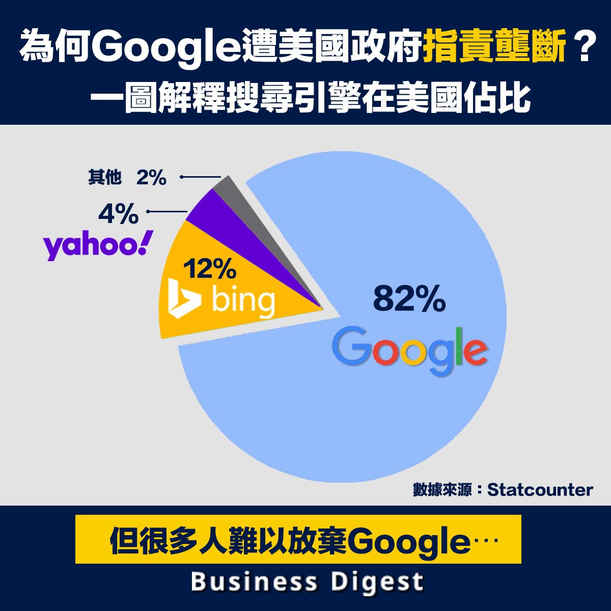 Statcounter數據顯示,目前Google在美國的市場份額在PC設備上佔81.5%