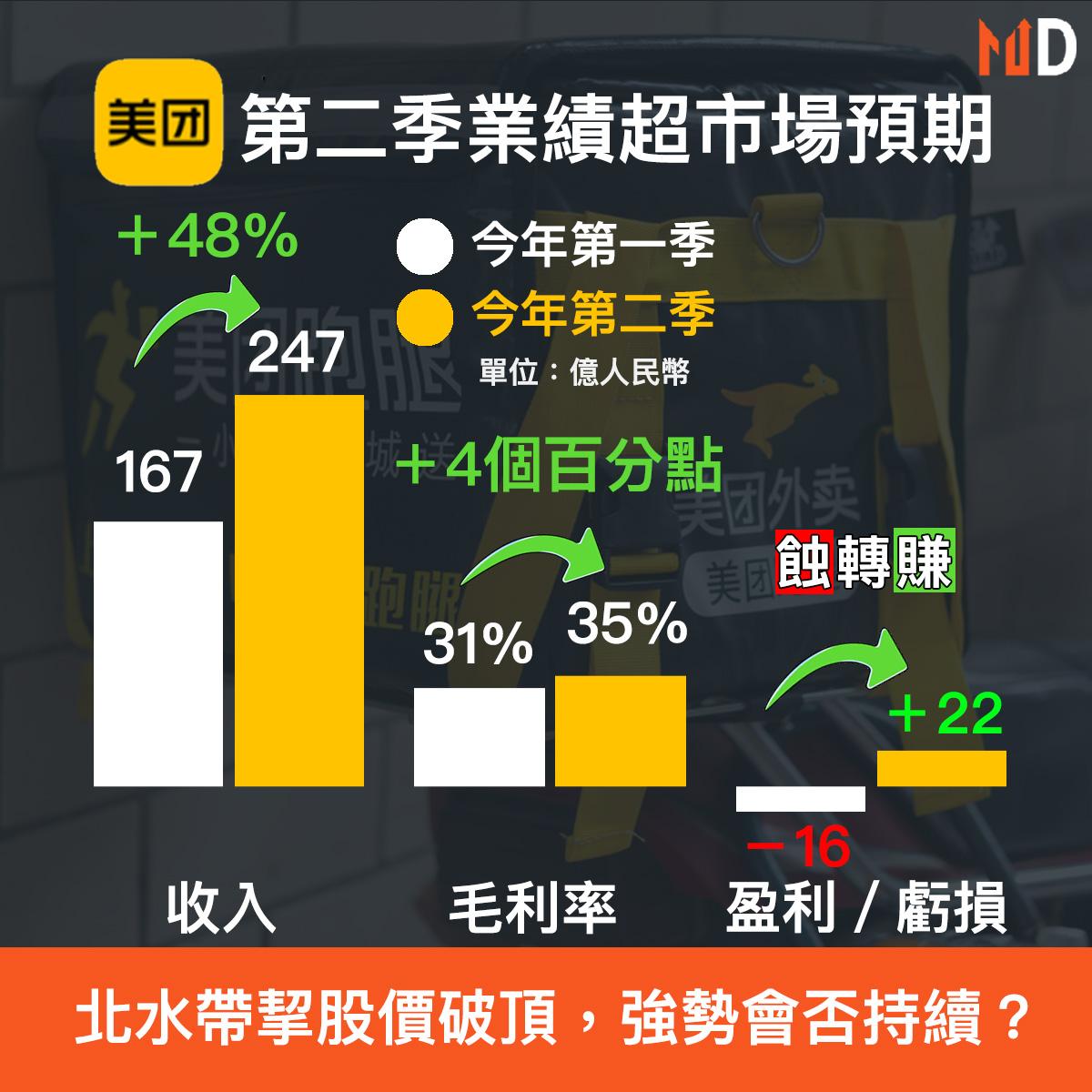 【財報分析】美團第二季超市場預期,股價之後會否持續強勢?
