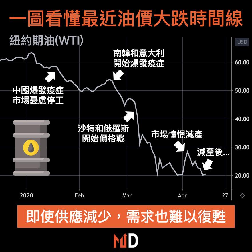 【圖解股市】一圖看懂最近油價大跌時間線