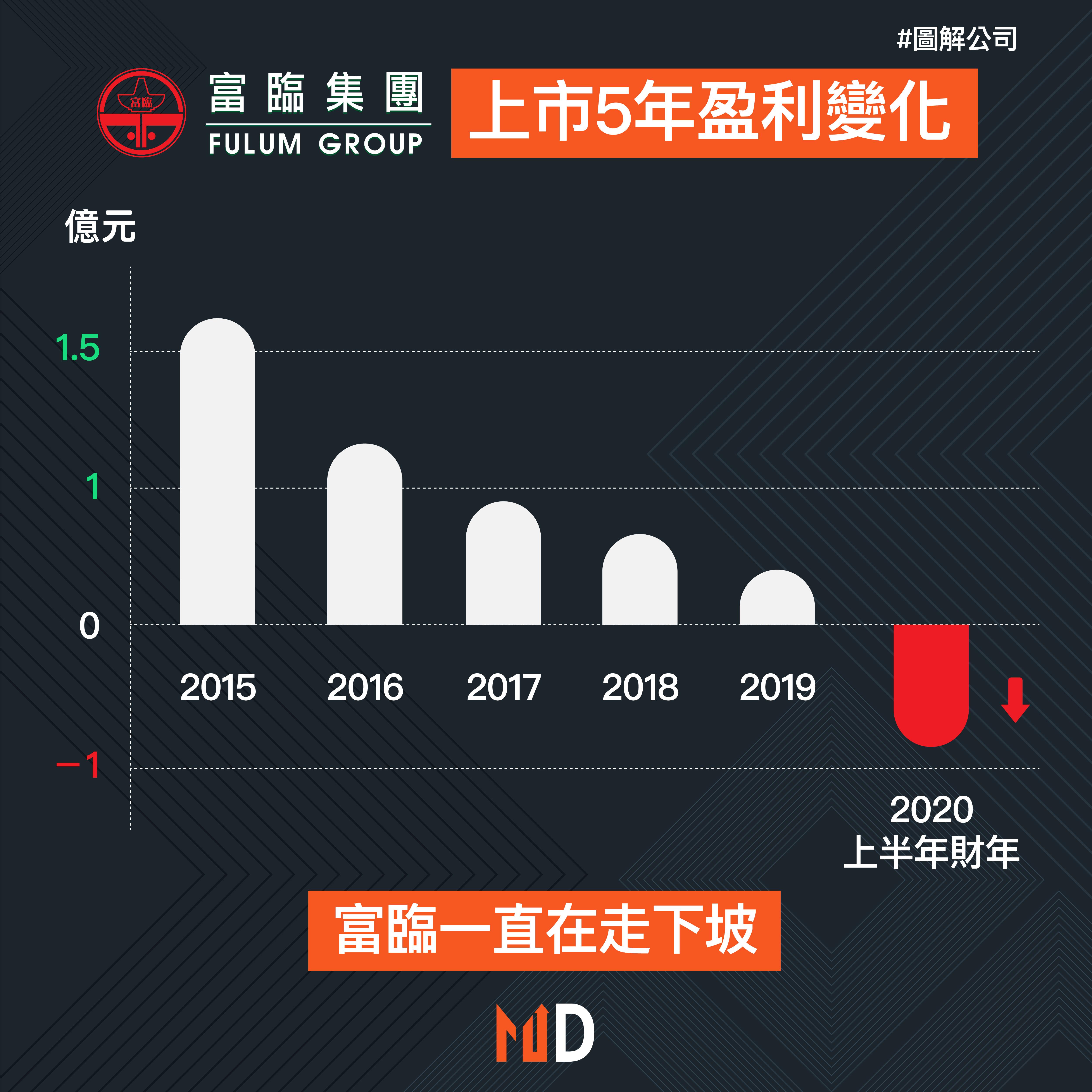 【圖解公司】富臨集團上市5年盈利變化
