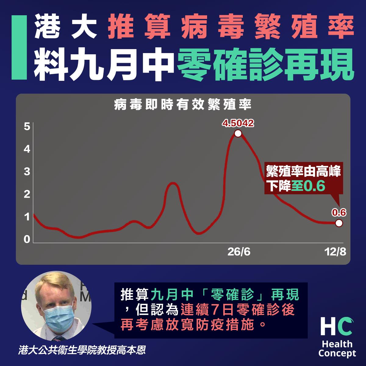 【新型肺炎】港大推算病毒繁殖率 九月中零確診將再現