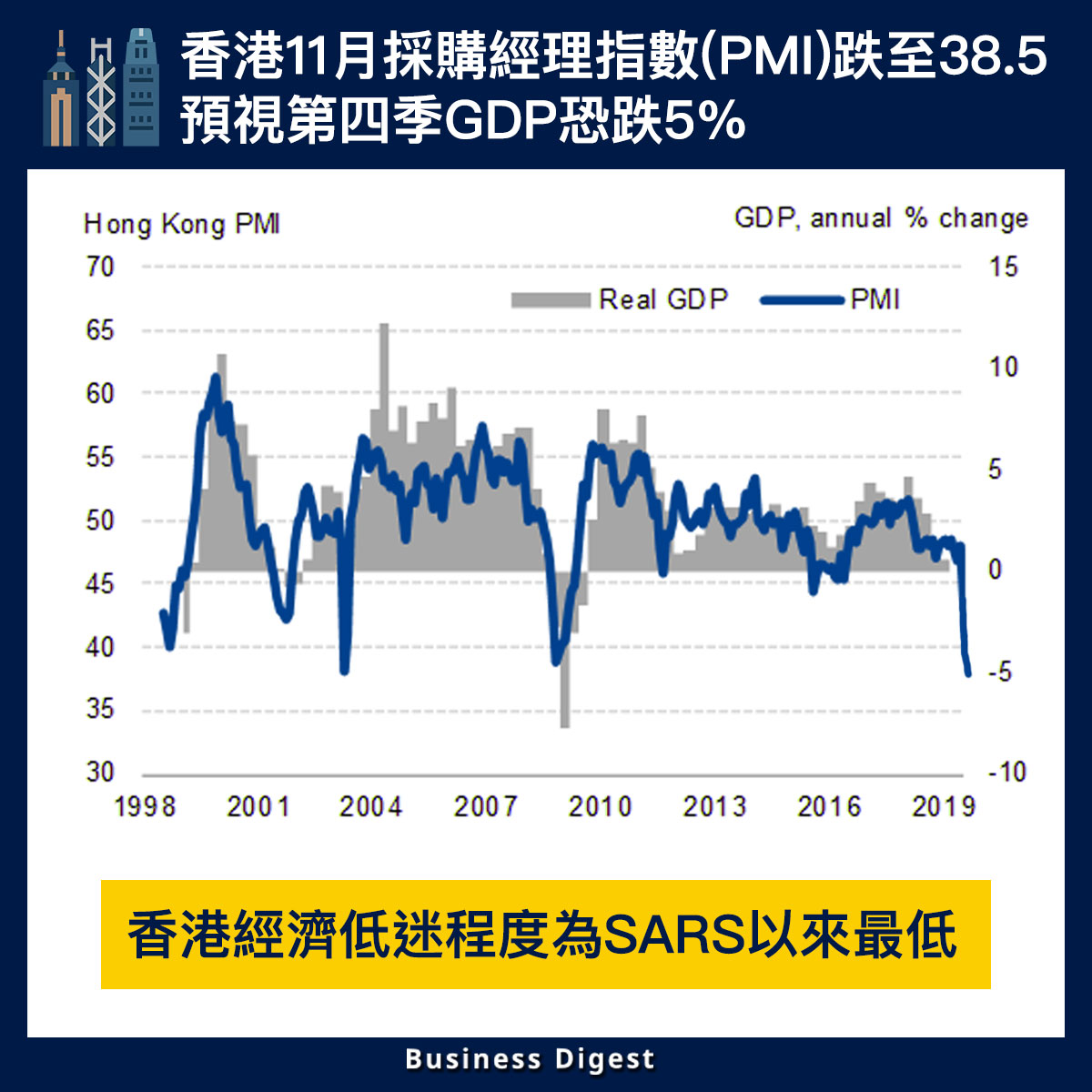 【從數據認識經濟】香港11月採購經理指數(PMI)跌至38.5,預視第四季GDP恐跌5%
