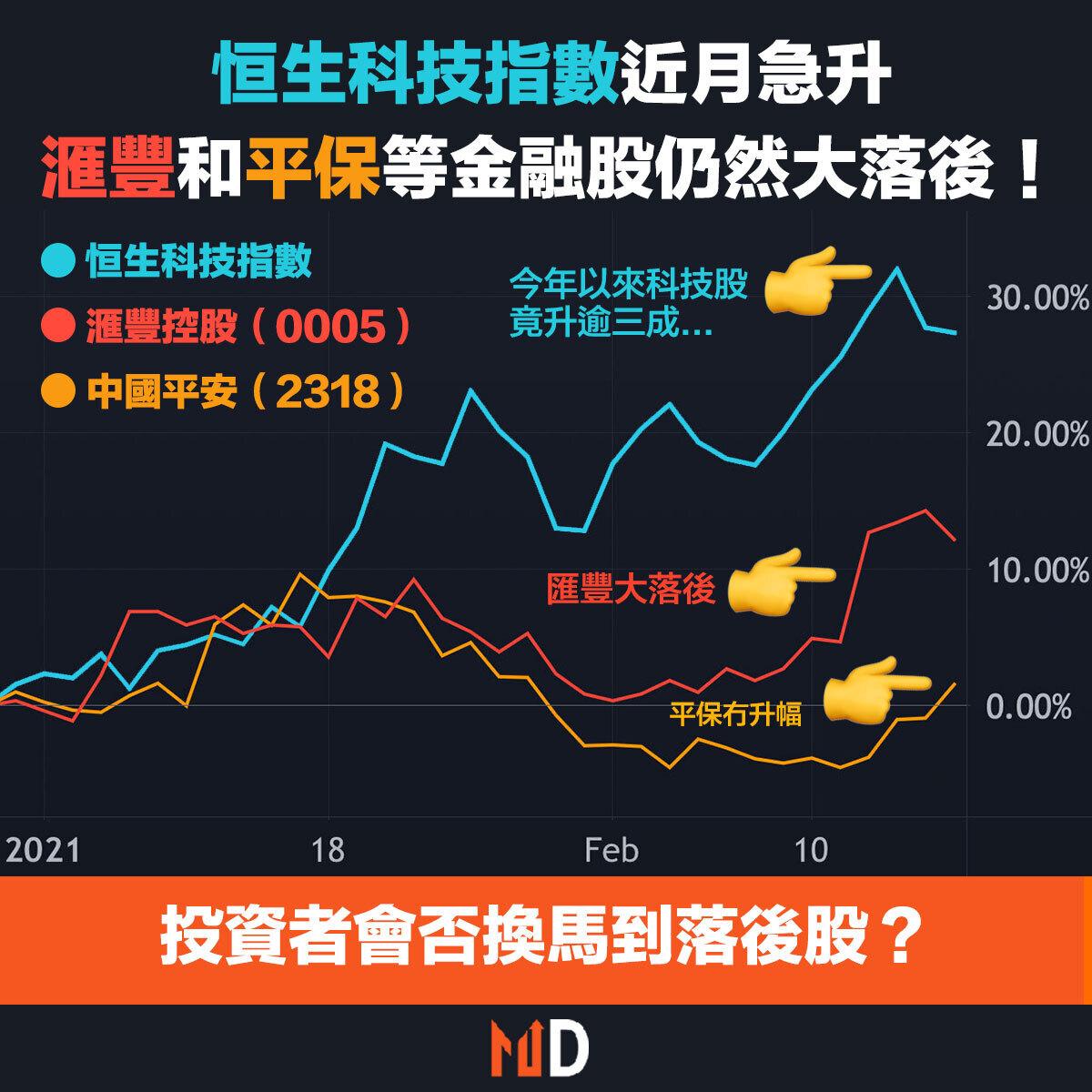 【市埸熱話】科技股近月急升,是時候撈舊經濟股追落後?滙控、平保近日有轉強跡象