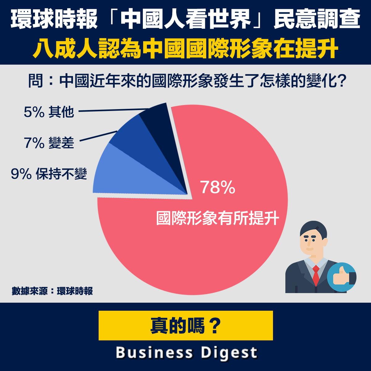 環時「中國人看世界」民意調查,八成人認為中國國際形象在提升