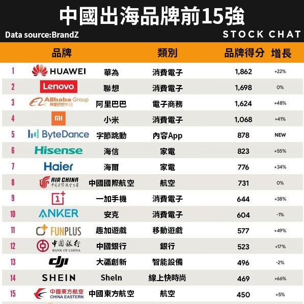 中國出海品牌前15強