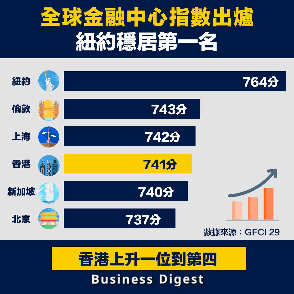 最新一期《全球金融中心指數》,當中紐約以總分764,穩居第一名