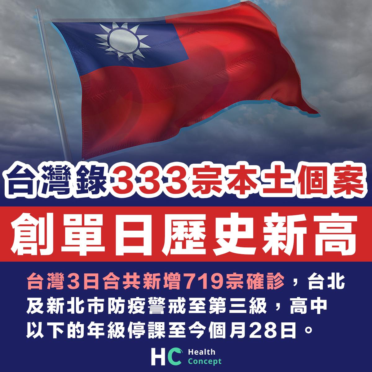 台灣急增333宗本土個案