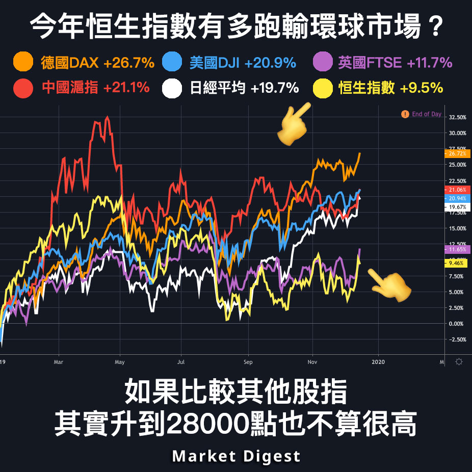 【圖解股市】今年恒生指數有多跑輸環球市場?