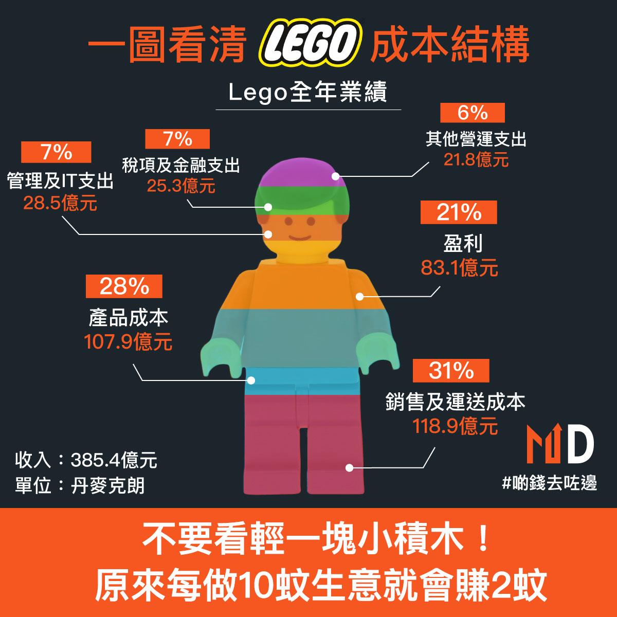 Lego每做10蚊生意就賺2蚊