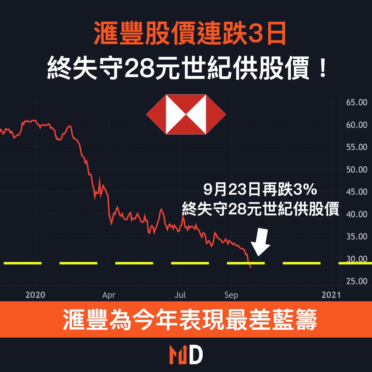 【市場熱話】滙豐股價連跌3日,終失守28元世紀供股價!