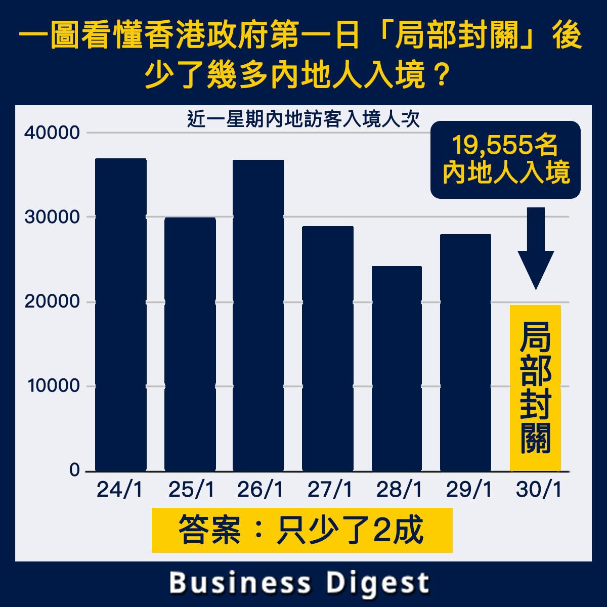 【從數據認識封關】香港政府第一日「局部封關」後少了多少內地人入境?兩成