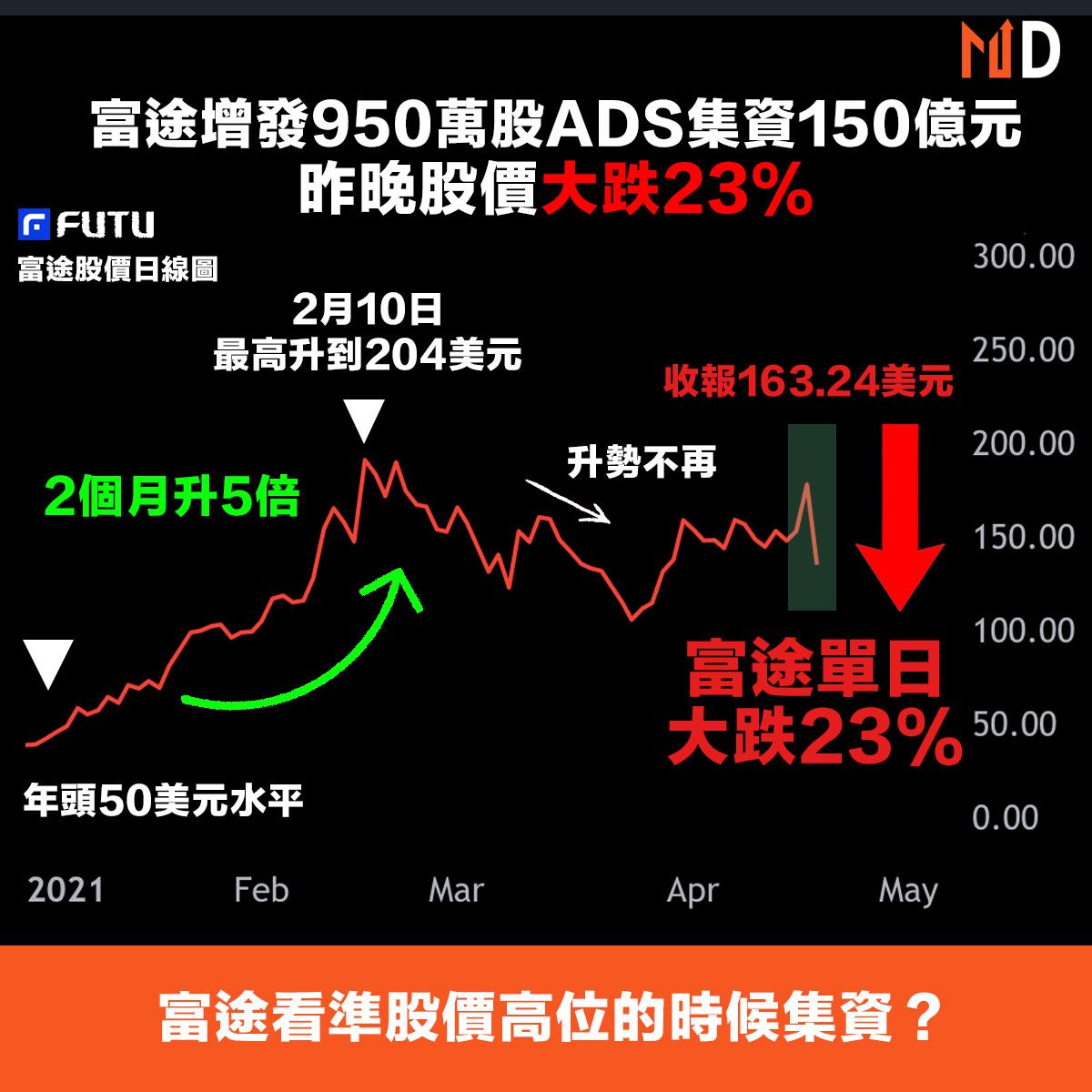 【市場熱話】富途宣佈增發950萬股ADS籌150億元,股價單日大跌23%