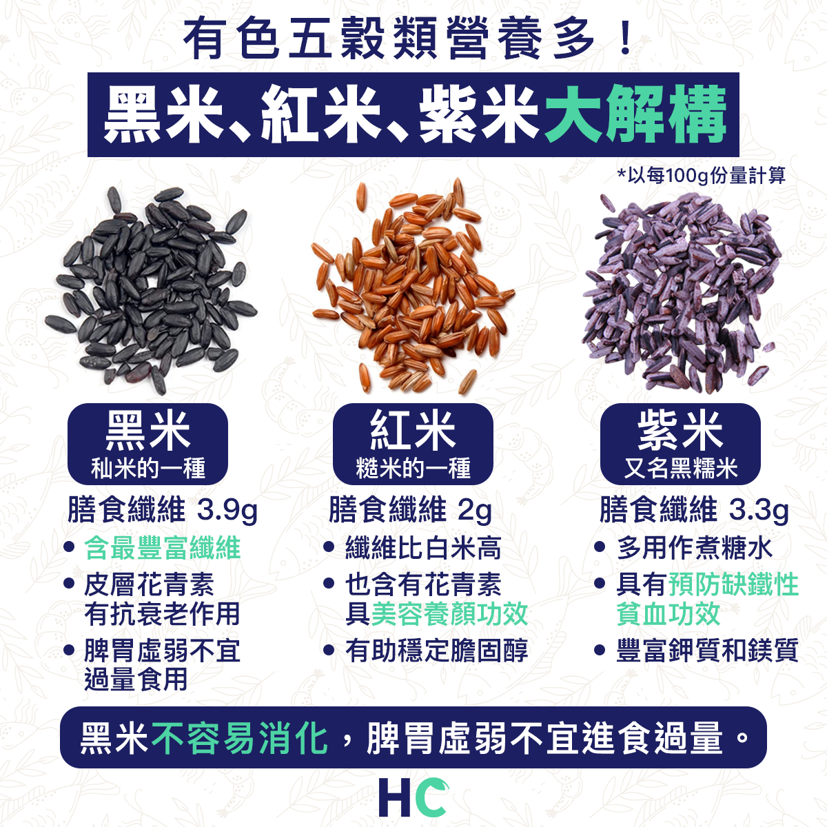 【#營養食品】有色五穀類營養多 黑米、紅米、紫米大解構