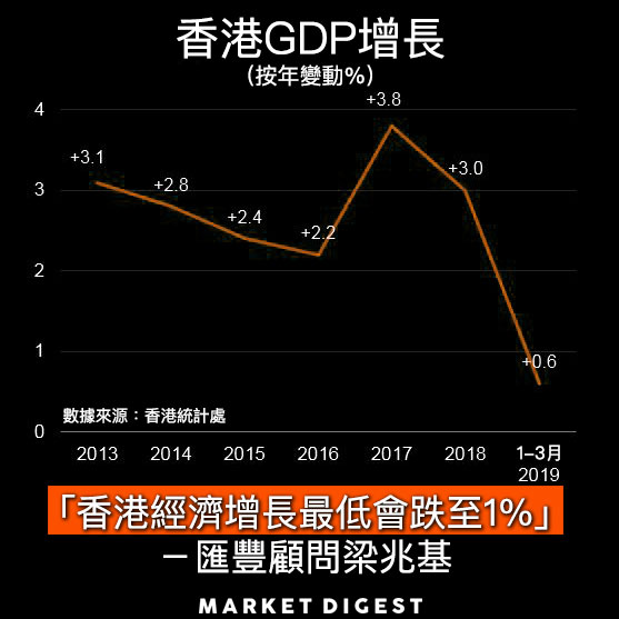 匯豐顧問梁兆基:香港經濟增長最低會跌至1%