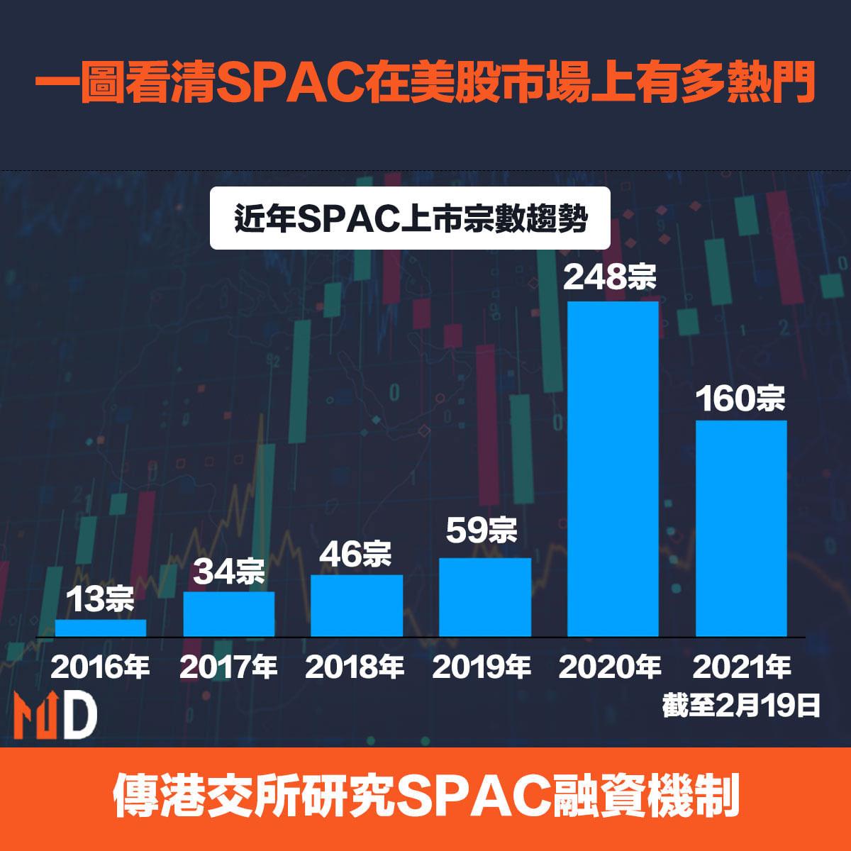 美國去年有494隻新股,SPAC達248間,佔比約一半
