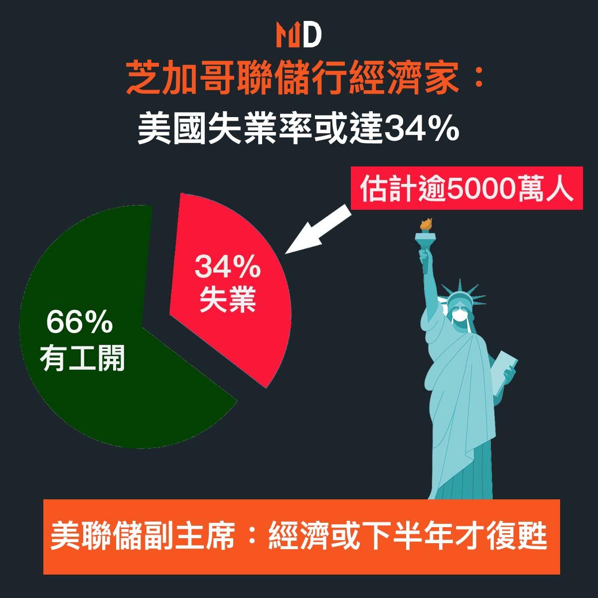 【#市場熱話】芝加哥聯儲行經濟家:官方失業率或統計不足,估計疫情失業率達34%