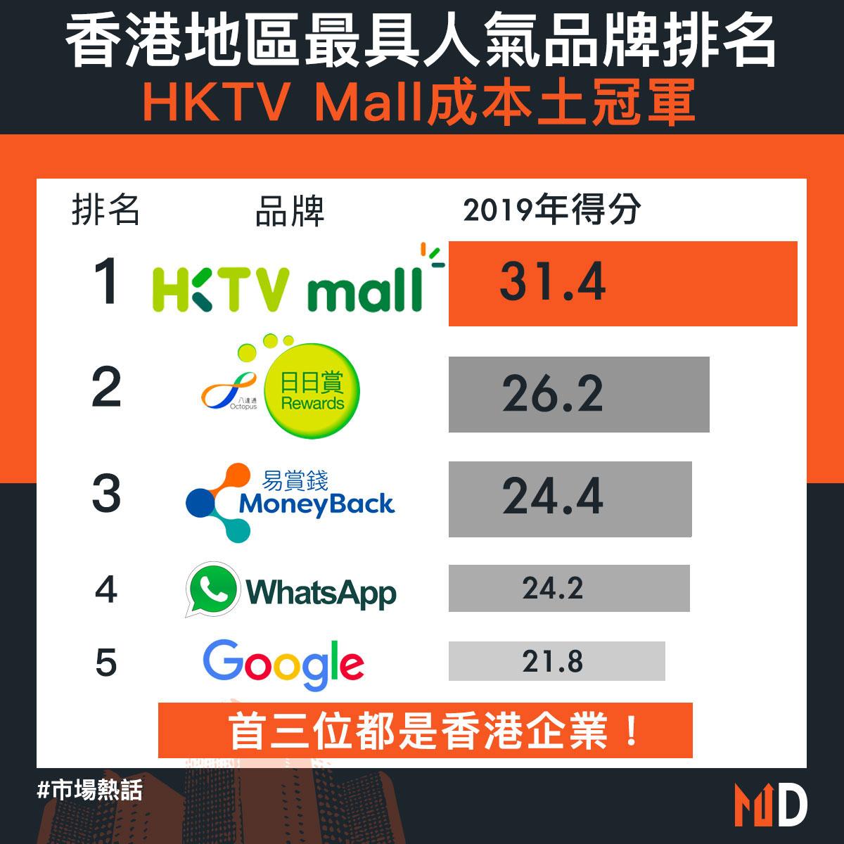 【市場熱話】香港地區最具人氣品牌排名:HKTV Mall成本土冠軍