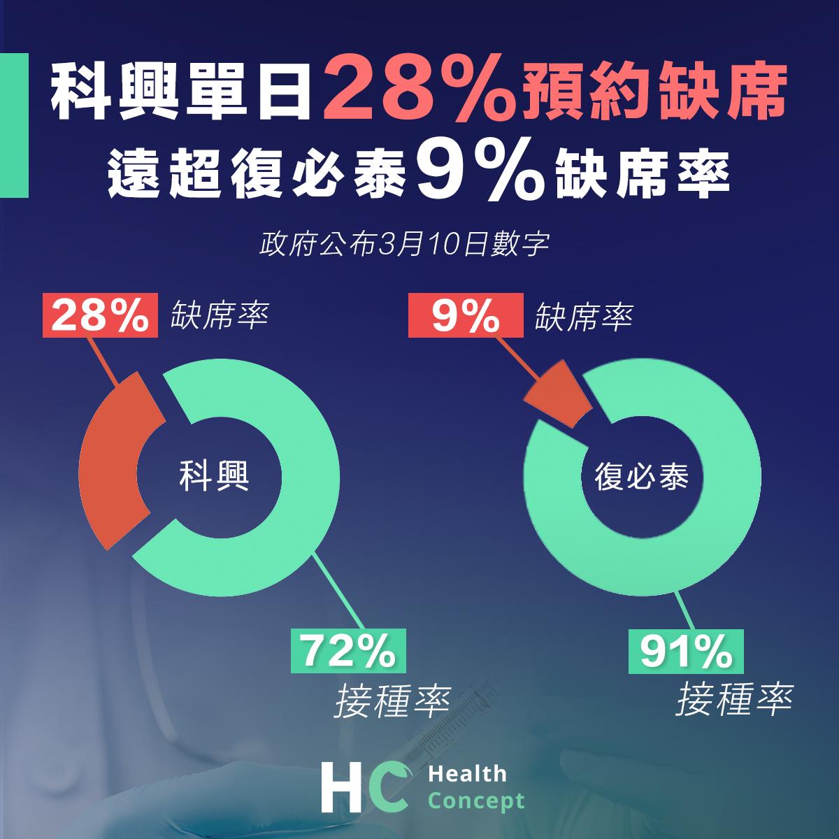 科興單日28%預約缺席 遠超復必泰9%缺席率
