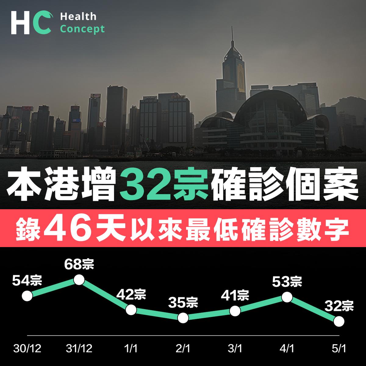 本港增32宗確診個案 錄46天以來最低確診數字