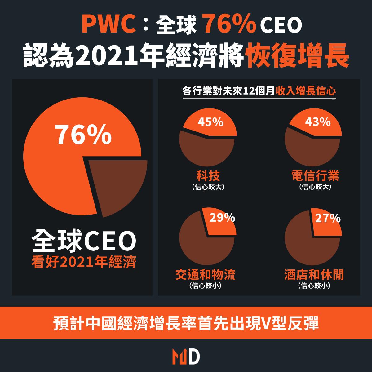 【市場熱話】全球CEO對經濟前景十分樂觀,當中76%認為2021年的經濟將恢復增長