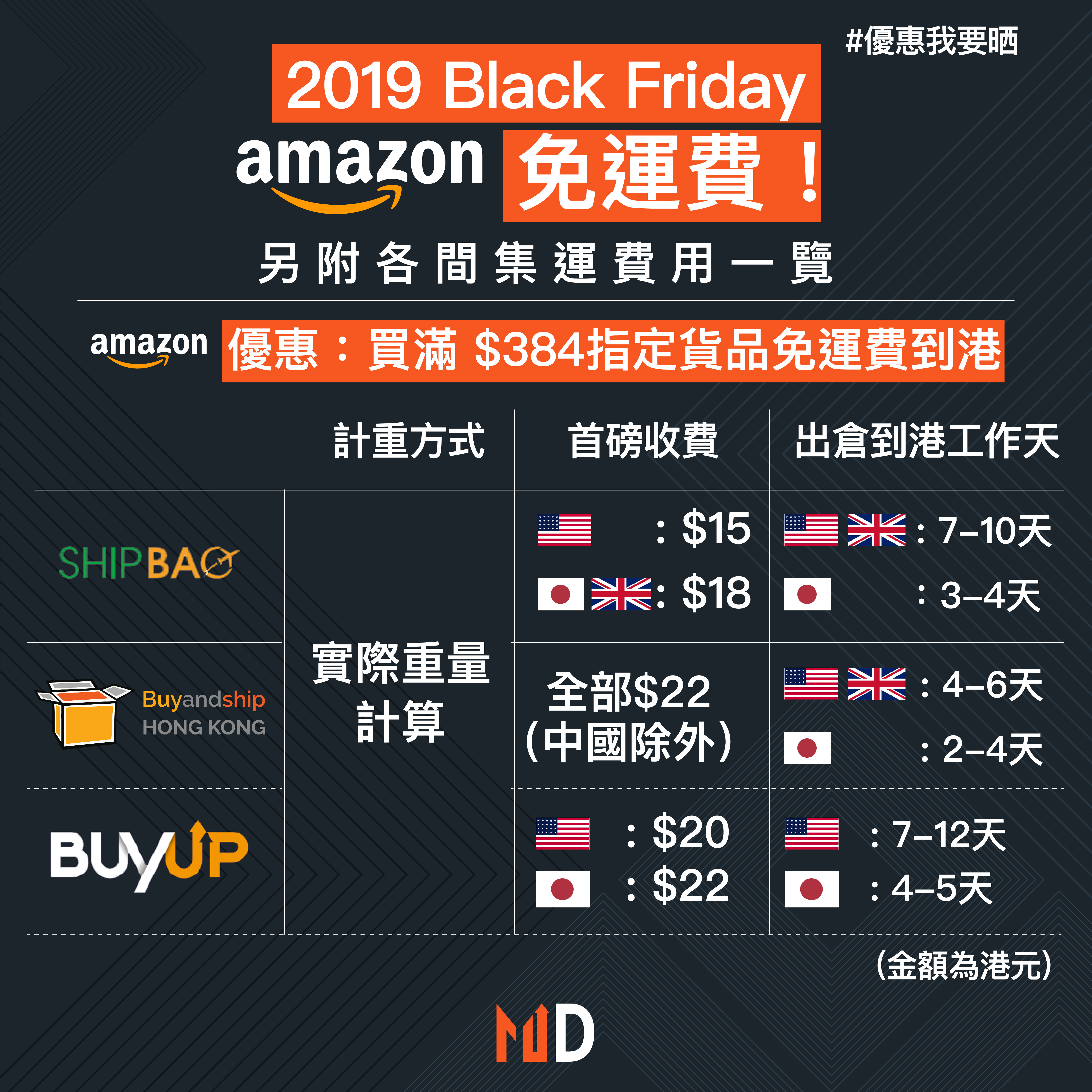【優惠我要晒】2019 Black Friday Amazon免運費! 另附各間集運費用一覽