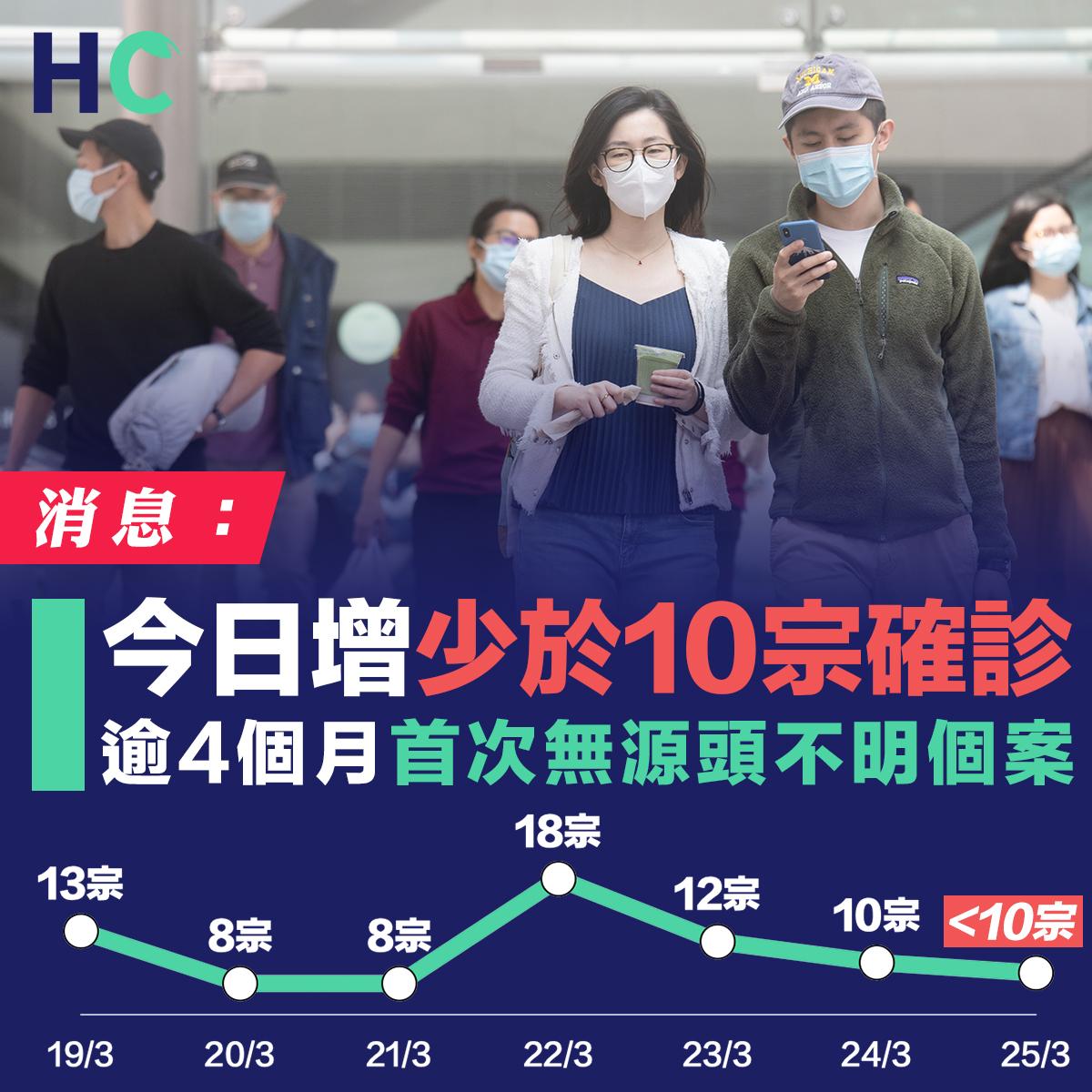 消息:今日增少於10宗確診 逾4個月首次無源頭不明個案